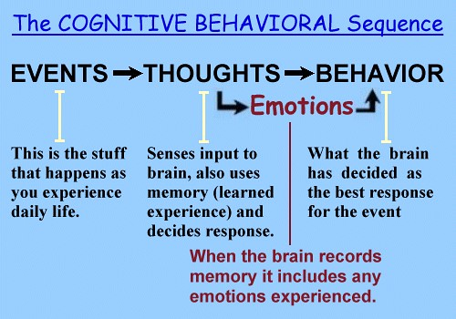 cognitive behavioral therapy flickr photo sharing. Black Bedroom Furniture Sets. Home Design Ideas