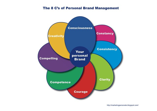 the 8 c u0026 39 s of personal brand management