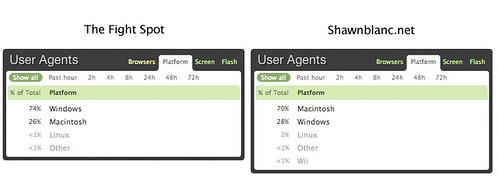 platform stats