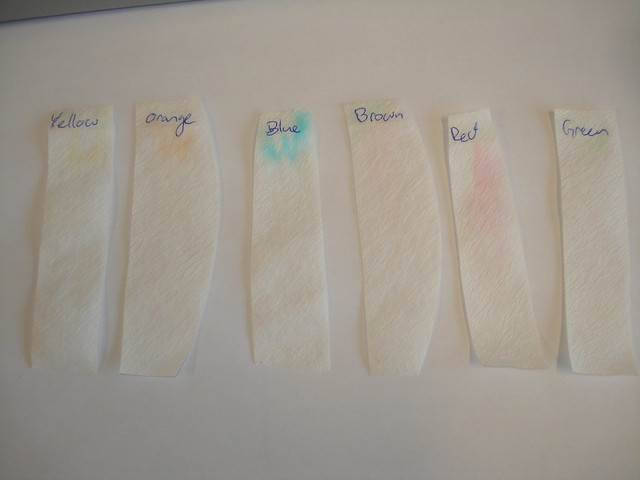 candy chromatography research
