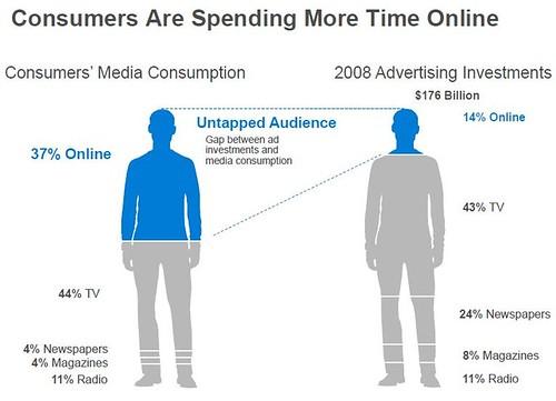 Internet Marketing Plan - The untapped advertising gap