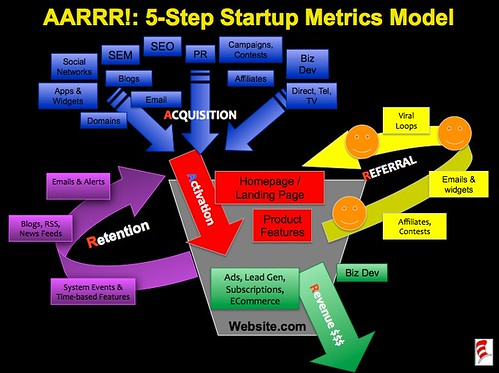 Startup Metrics: A Simple 5-Step Model (AARRR!)