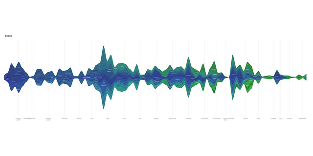 viz of my music listening as recorded by last.fm