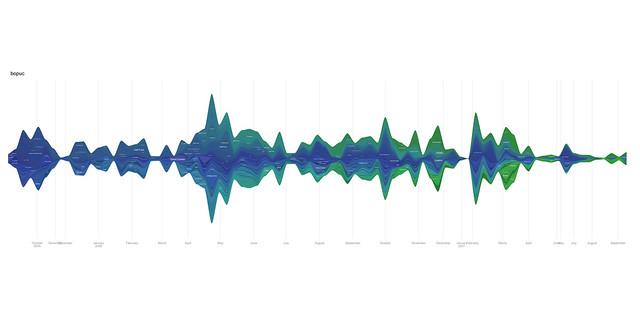 viz of my music listening as recorded by last.fm