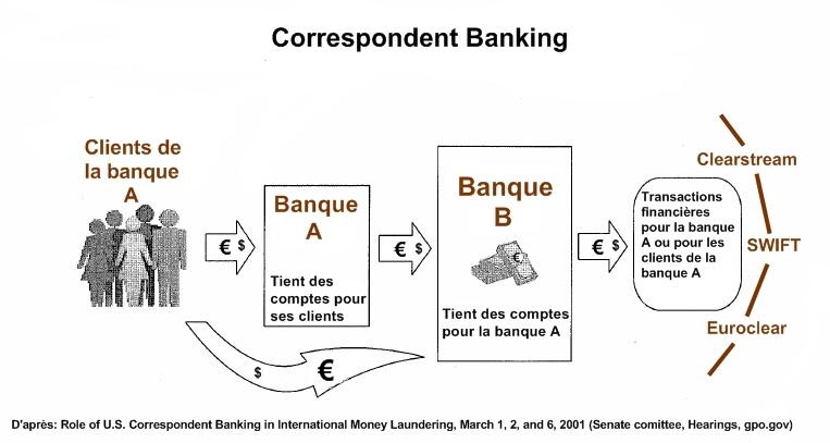 Clearing for Chambre de compensation bancaire