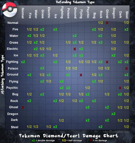 Pokemon diamond pearl damage chart flickr photo sharing for Table type pokemon