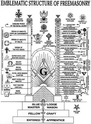 emblematic structure of Freemasonry