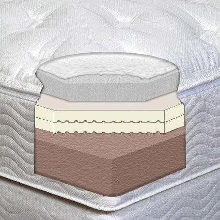Rocky Mountain Mattress Blog Memory Foam Mattress