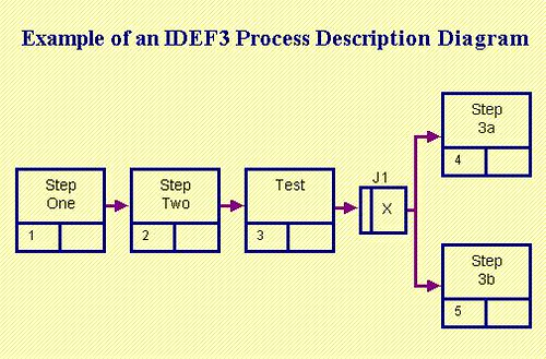 Idef3 Models