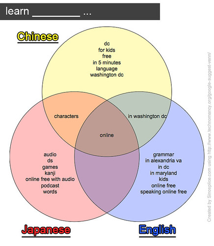 Google Suggest Venn Diagrams For Chinese  Japanese  And