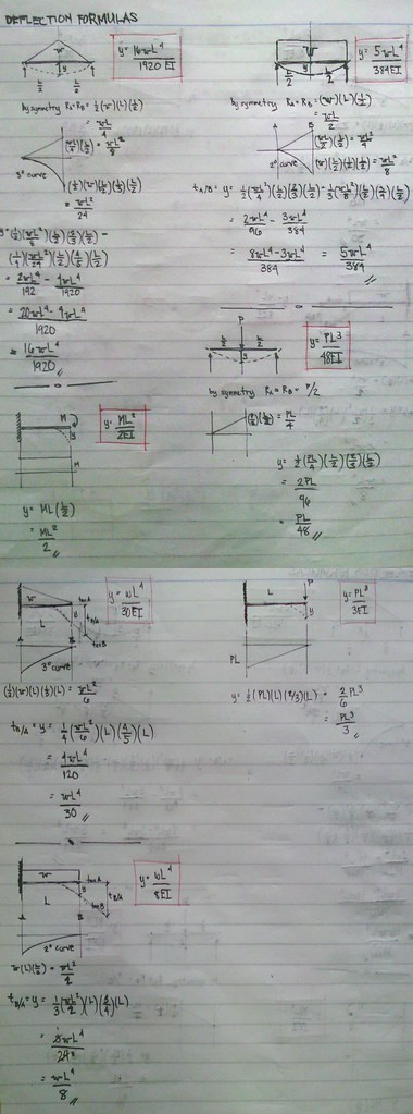 derivation of deflection formulas