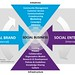 Social Brand + Social Enterprise = Social Business