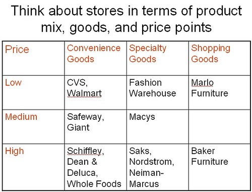 Rating stores in terms of product mix, goods, and price points