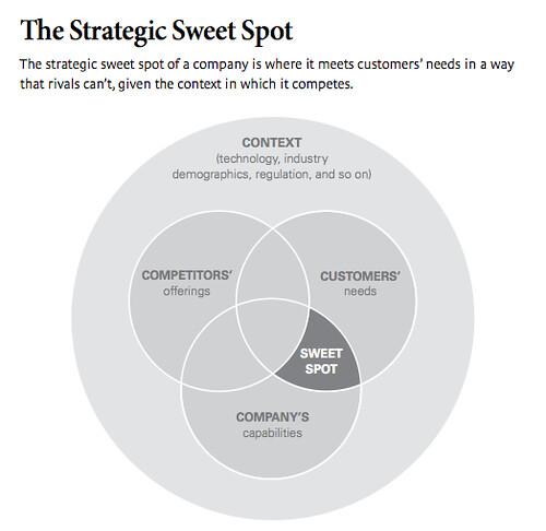 Harvard university branding strategy