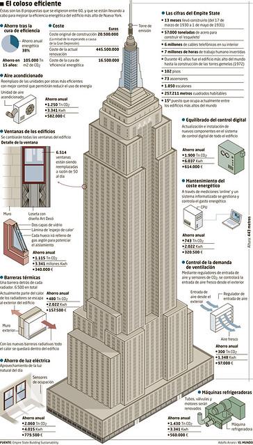 Empire State Building Sustainability Explore Adolfo
