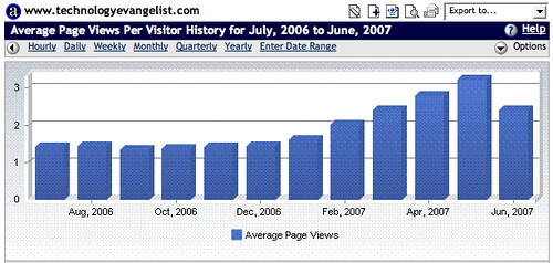 Average Page Views Growth
