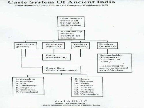 Caste System Lesson Plans &amp- Worksheets Reviewed by Teachers