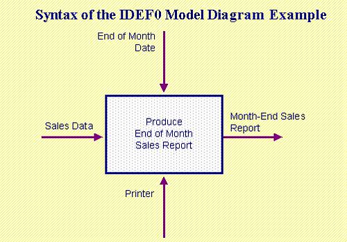 Syntax Of The Idef0 Model