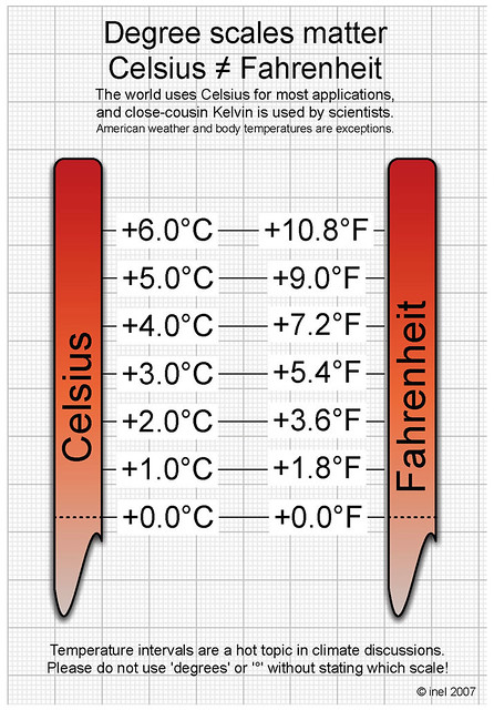 Celsius Fahrenheit Interval Conversion.jpg | Flickr ...