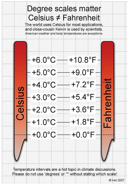 Celsius Fahrenheit Scale Chart
