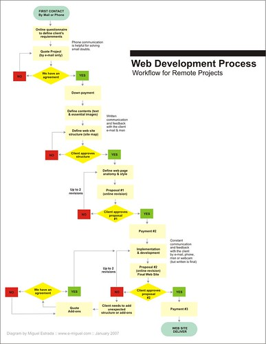 Remote Web Development Process