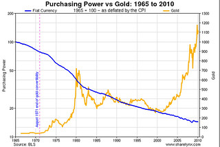 Purchasing Power of the US Dollar vs Gold from 1965 to 2010