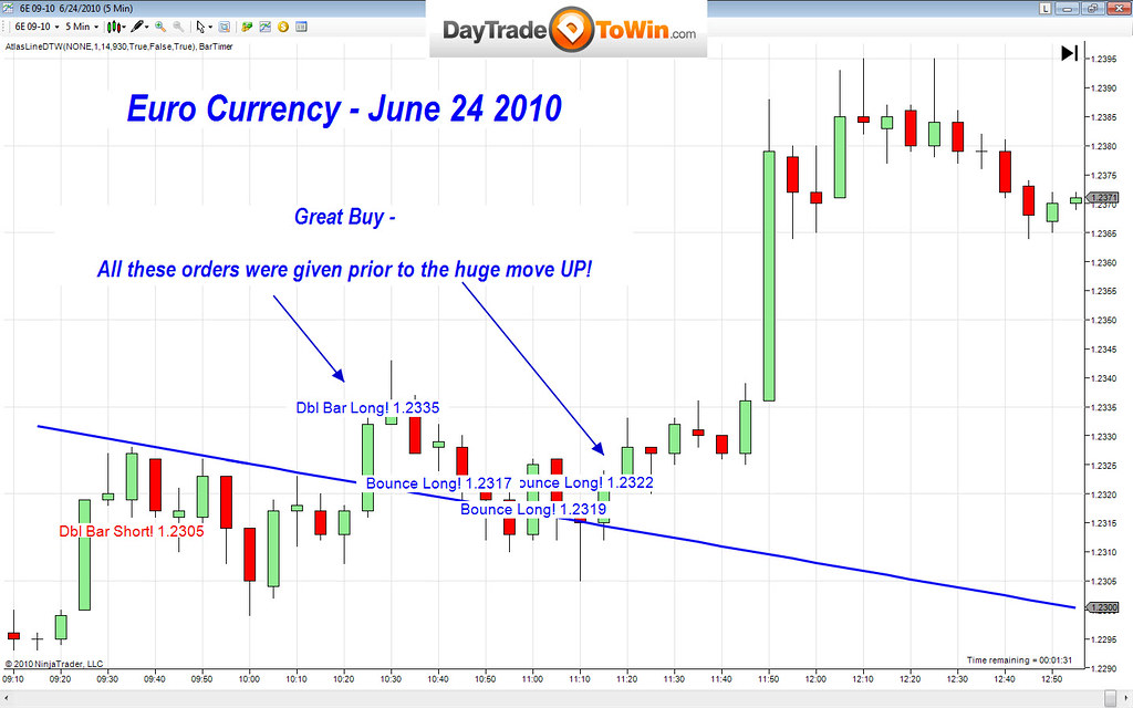 Online currency trade