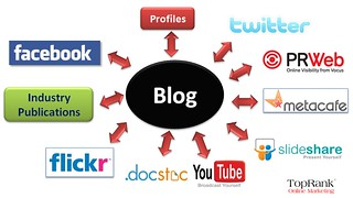 blog syndication