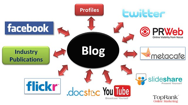 Blog Hub and Spoke Model for Social Media Marketing