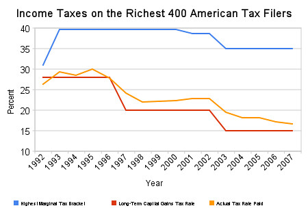 Effective tax rate of 400 richest Americans