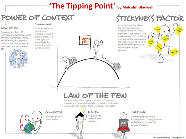 the tipping point book summary The tipping point by malcolm gladwell, introduction-chapter 2  here are links to our lists for the book: introduction-chapter 2, chapters 3-4,.