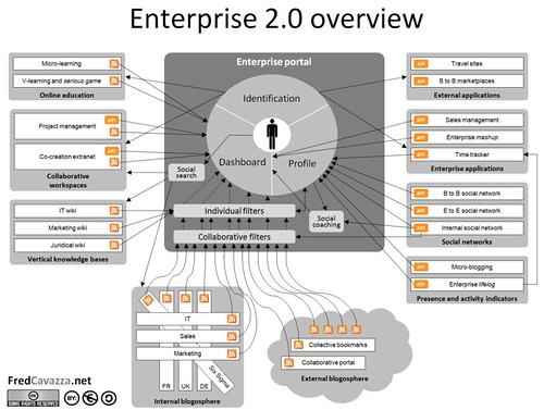 Enterprise 2.0 overview
