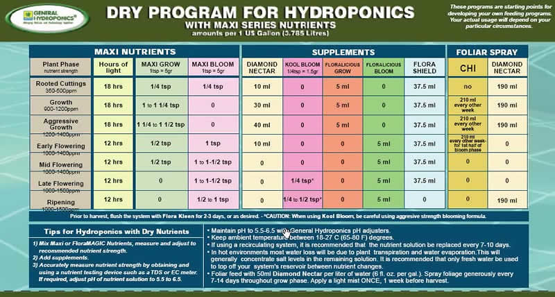 General Hydroponics Dry Program