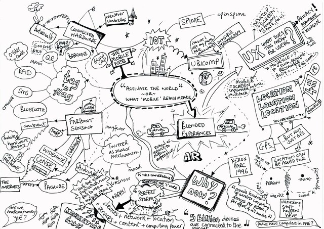 mind map showing the complexity of mobile learning and BYOD