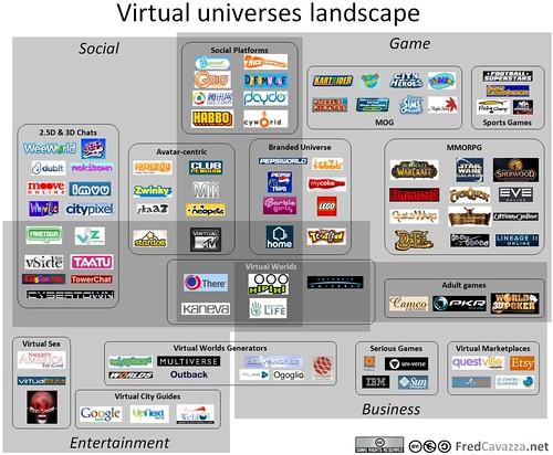 Virtual Universes Landscape