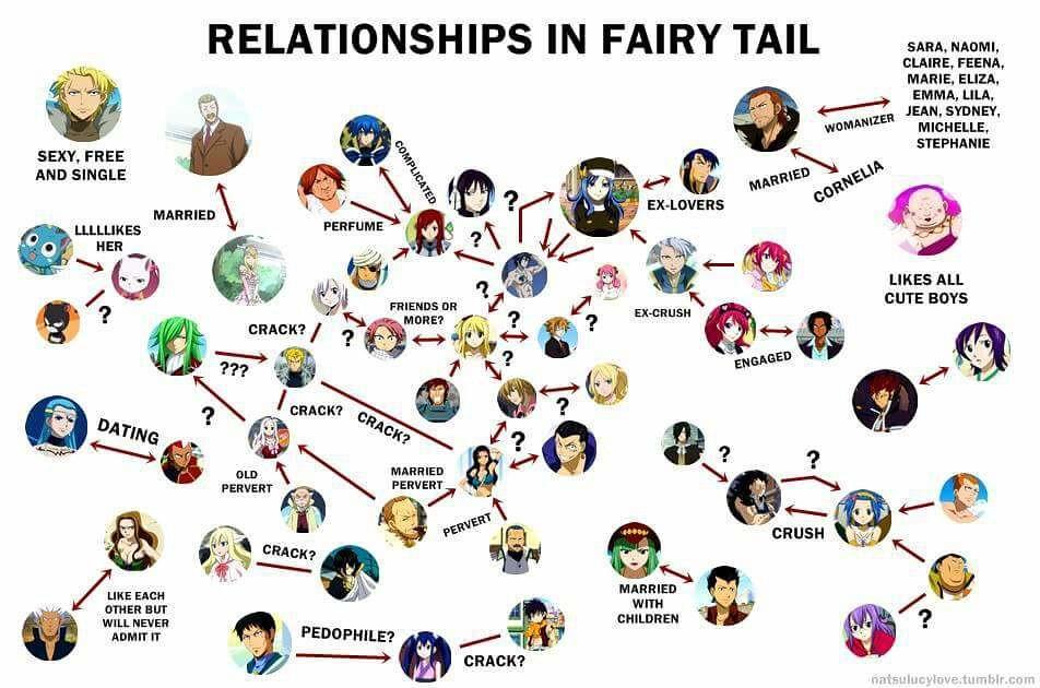 HONMEI DAY: TOP 10 DA MUSA – Os Melhores Casais de Fairy Tail