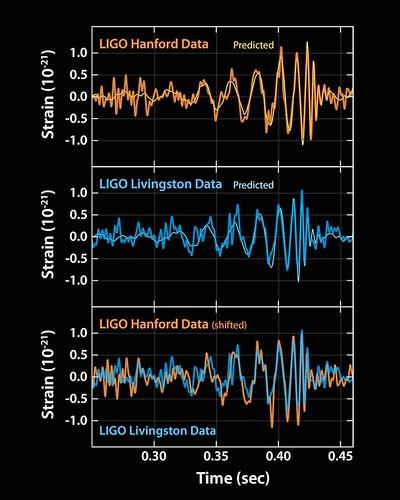La señal detectada por LIGO