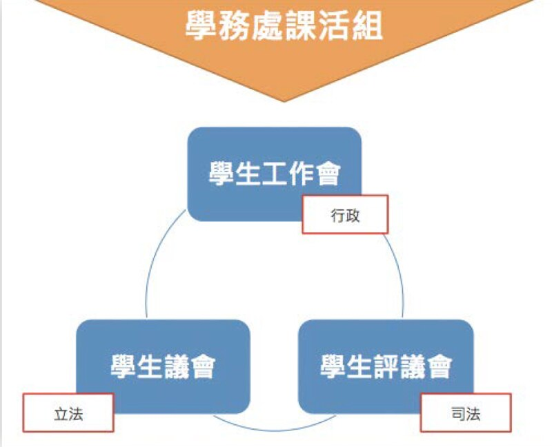 學生自治難推動 前議長王昱法:須靠學生覺醒、系學會溝通