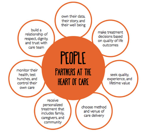 people partners at center of care