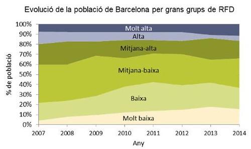 Evolució renda familiar disponible a Barcelona del 2007 al 2014 per grups
