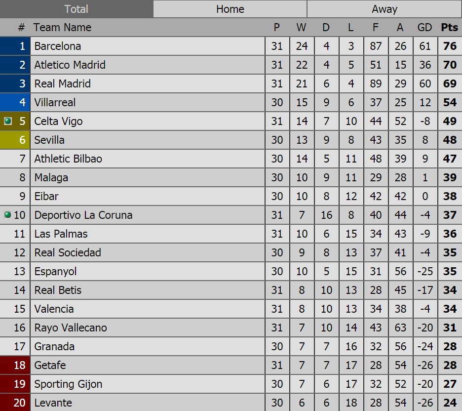 Spain la liga results fixtures la liga table standings autos post - La liga latest results and table ...