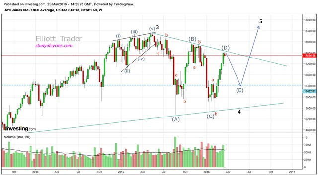 DOW_Weekly_Triangle