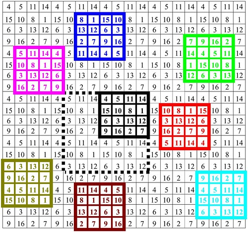 extrapolated panmagic square of order 4