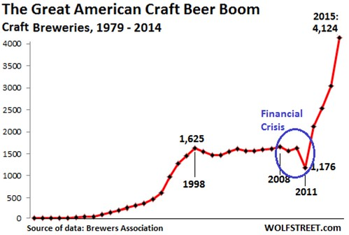 The Great American Craft Beer Boom (1979-2015)