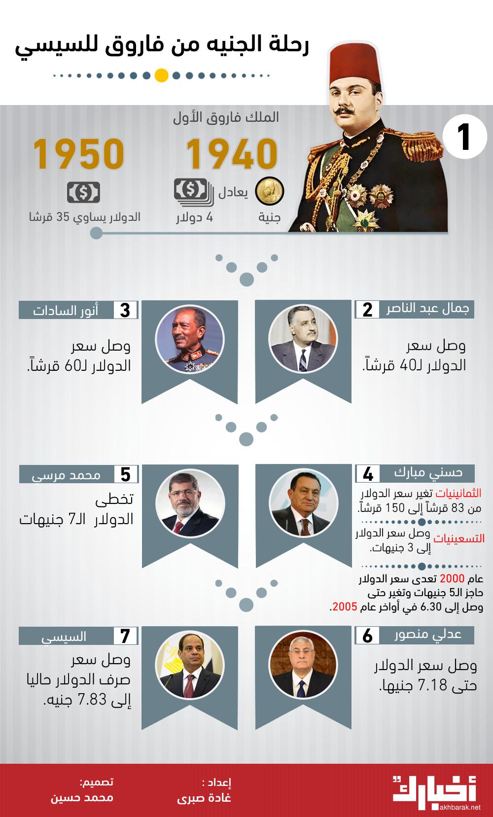 رحلة الجنيه المصري من فاروق للسيسي