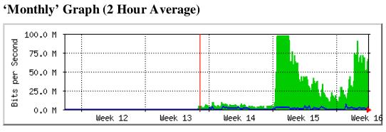 Progeny's Bandwidth Chart