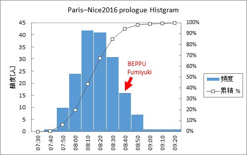 Paris–Nice2016 prologue Histgram2