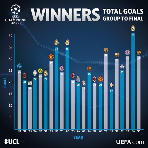 Goles por equipos en la Champions League