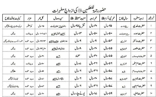 23306112493 f7c64936c2 o - Huzoor sallallahu alaihi wasallam ka Khandan (Family Tree)