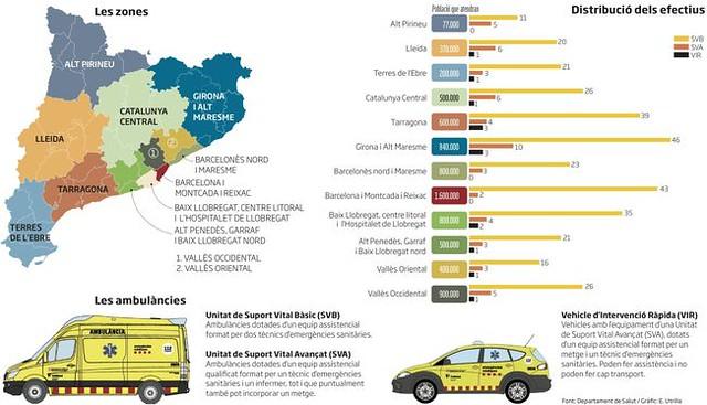 Distribució dels efectius d´ambulàncies a Catalunya